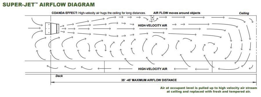Super Jet Airflow Diagram